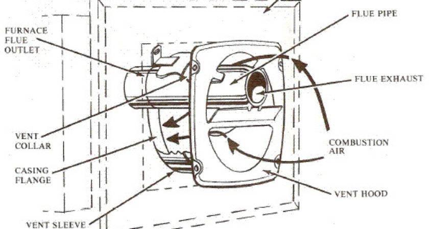 Anatomy Furnace