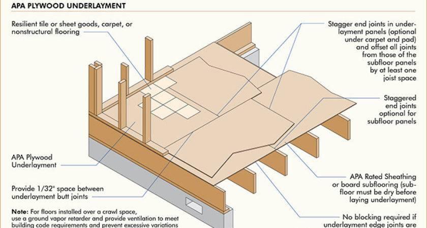 Apa Builder Tips Proper Handling Installation