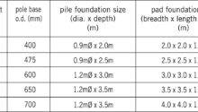 Base Foundations Spunlite Poles