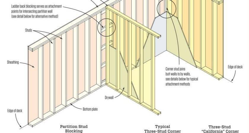 Basic Wall Framing Jlc Walls