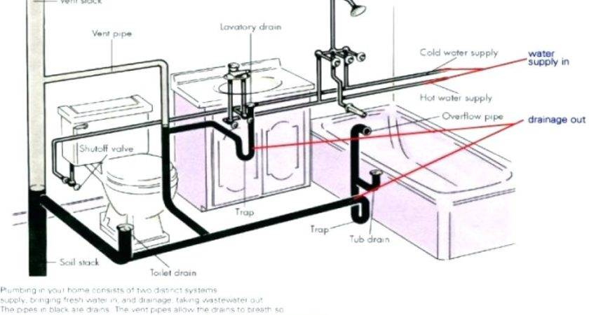 Bathroom Plumbing Venting Diagram