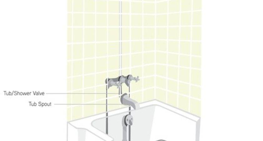 Bathtub Shower Services Rooter Plumbing Rochester