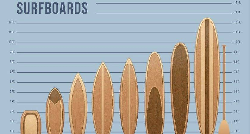 Best Beginner Surfboards Reviewed Rated