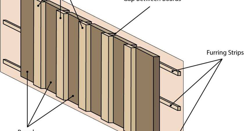 Board Batten Siding Calculator Inch