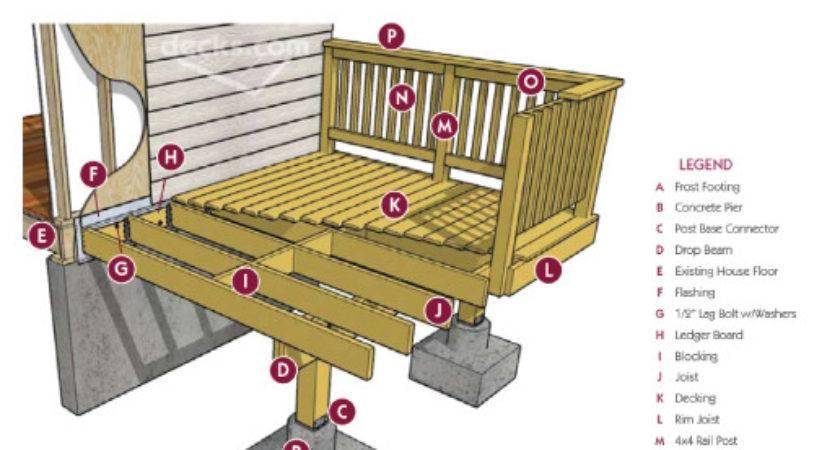 Build Deck Estate Buildings Information Portal