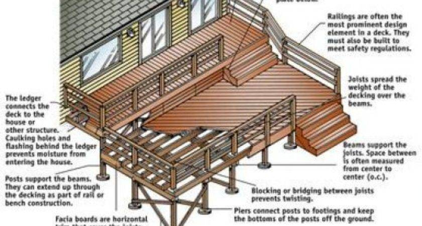 Build Deck Step Guide Plans