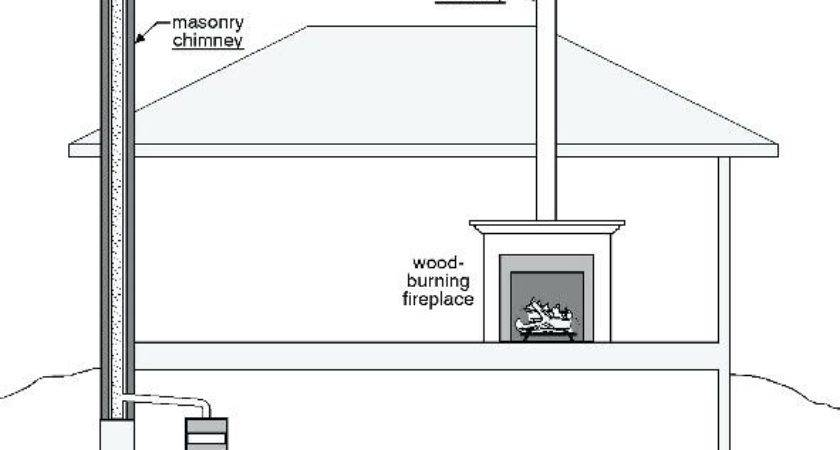 Chimmney Flues Chimney Types Associates