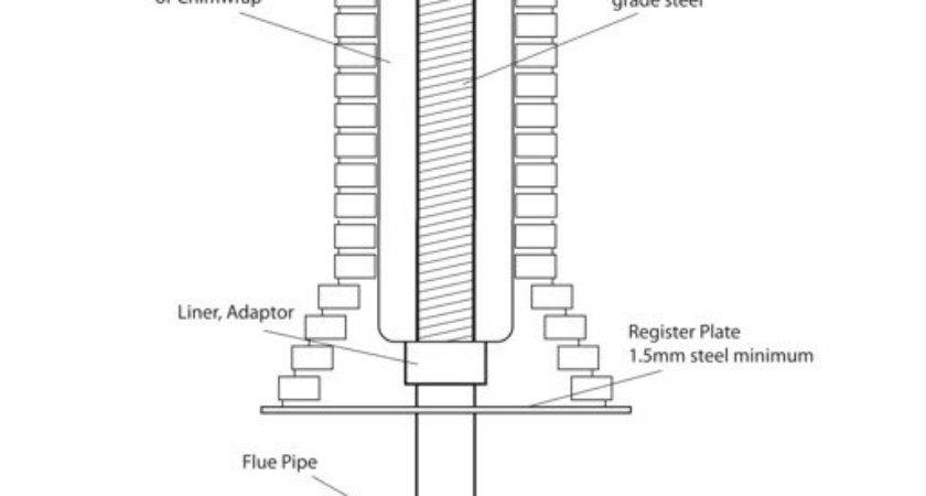 Chimney Liners Flue Liner Need Fit