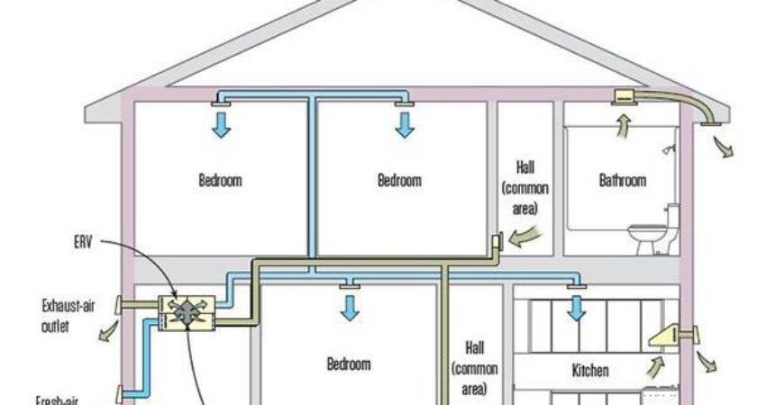 Choosing Whole House Ventilation Strategy Jlc