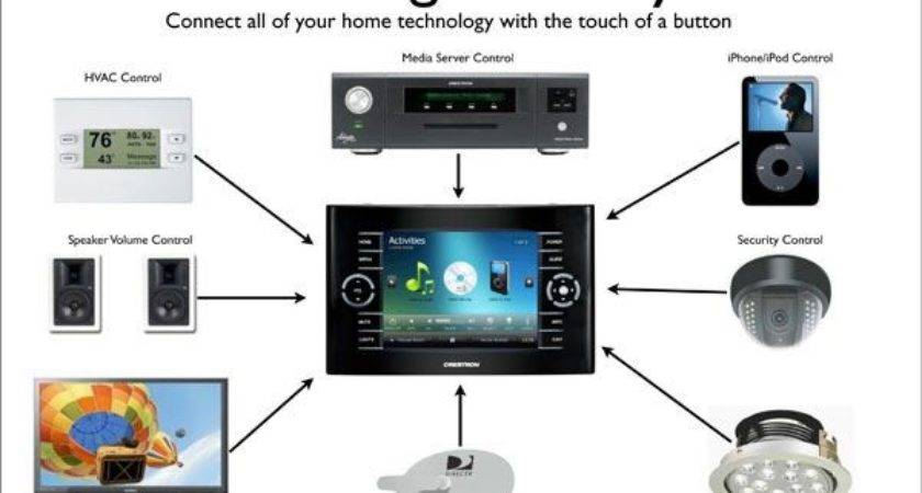 Complete Smart Home Automation System Connects All