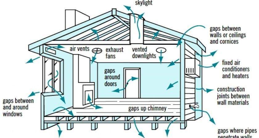 Cross Ventilation House Designs Natural Passive Air