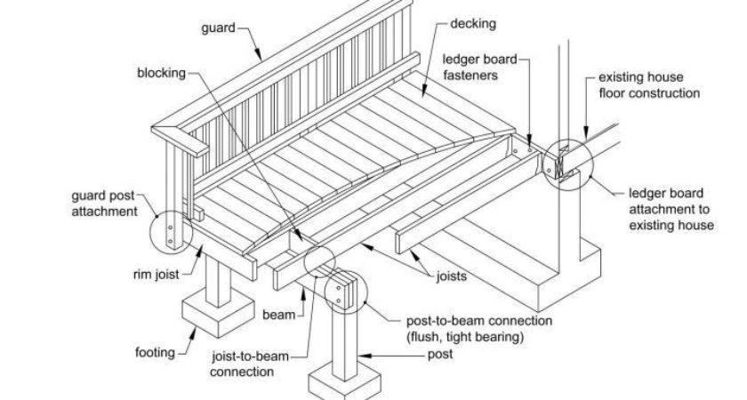 Deck Plans Diy Project