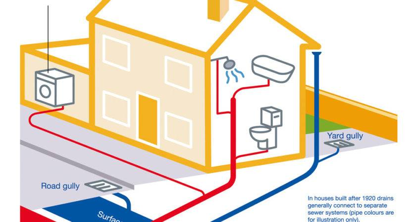 Diagram House Sewer System Collections