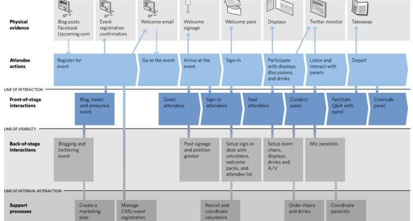 Dise Servicios Trav Del Service Blueprint