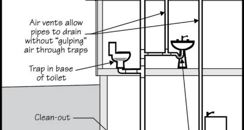 Drain Waste Ventilation Dwv Maplesplumb