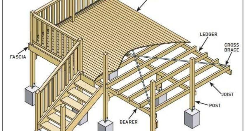 Error Deck Design Decking Raised