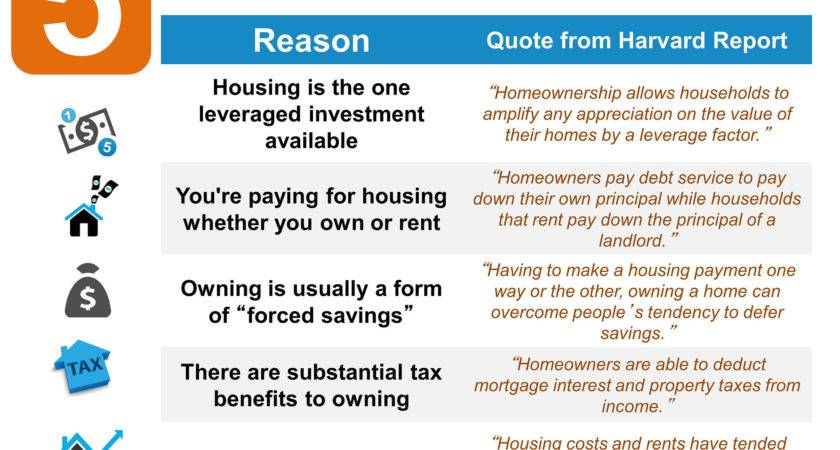 Financial Benefits Owning Home Nesting