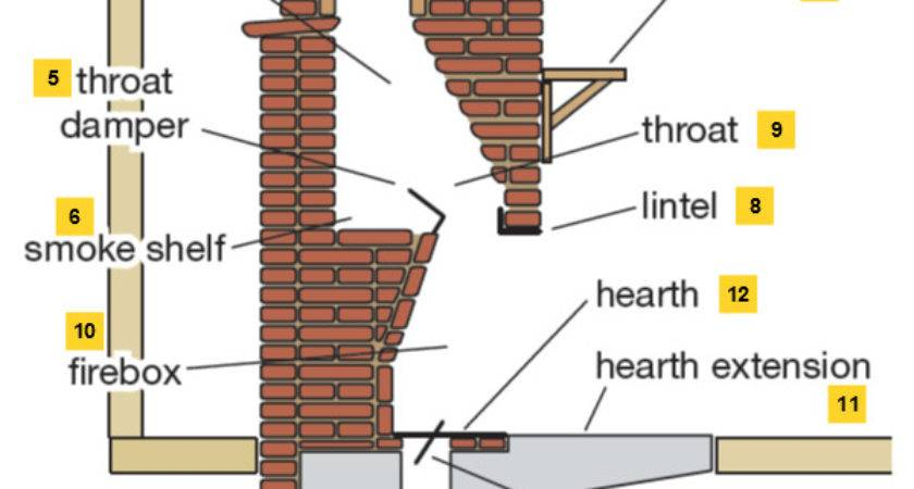 Fireplace Chimney Parts Liming