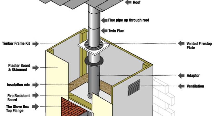 Flue Pipe Regulations Vent Connectors