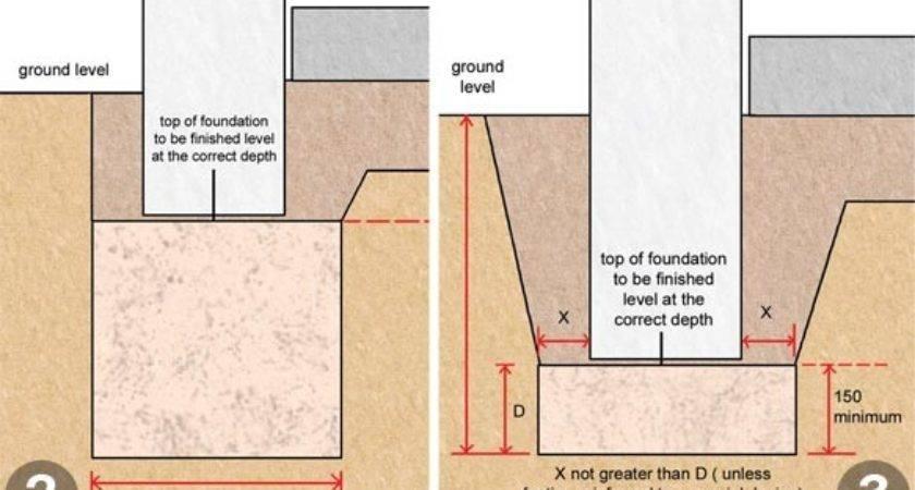 Foundations Explained Homebuilding Renovating