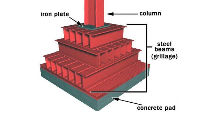 Grillage Foundation Steel Construction