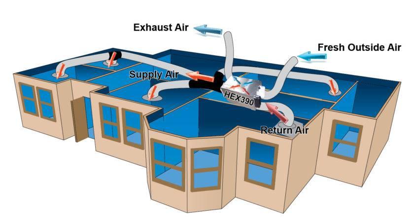 Hex Balanced Pressure Ventilation Home