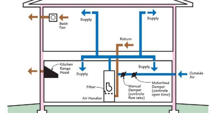 Home Air Ventilation Amusing House System