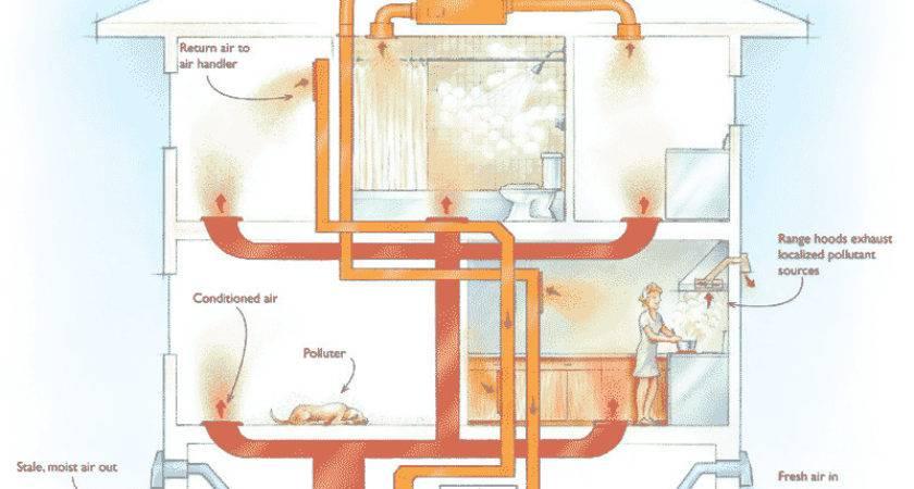 Home Air Ventilation Astounding Fresh Heat Exchanger