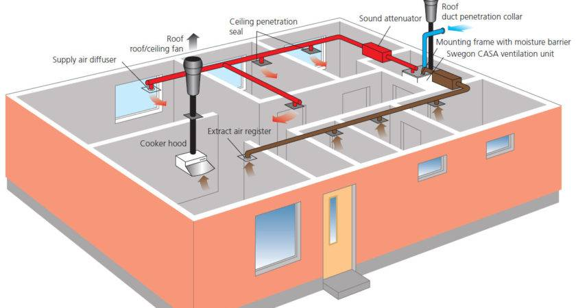 Home Ventilation Systems Bee Plan