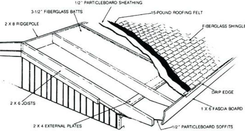 House Roof Parts Architectural Designs