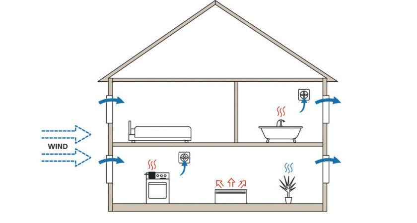 House Vent Diagram Choice Guide Refrence