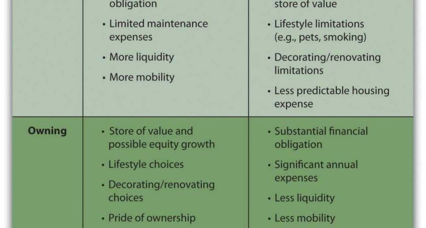 Identify Product Market