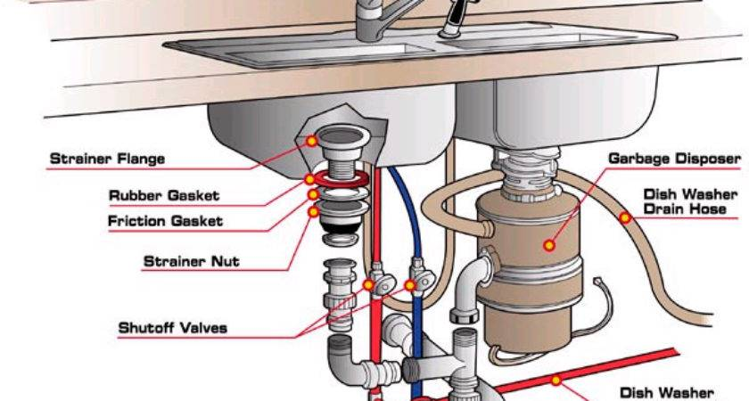 Kitchen Sink Water Supply Lines Shutoff Diagram Aaa