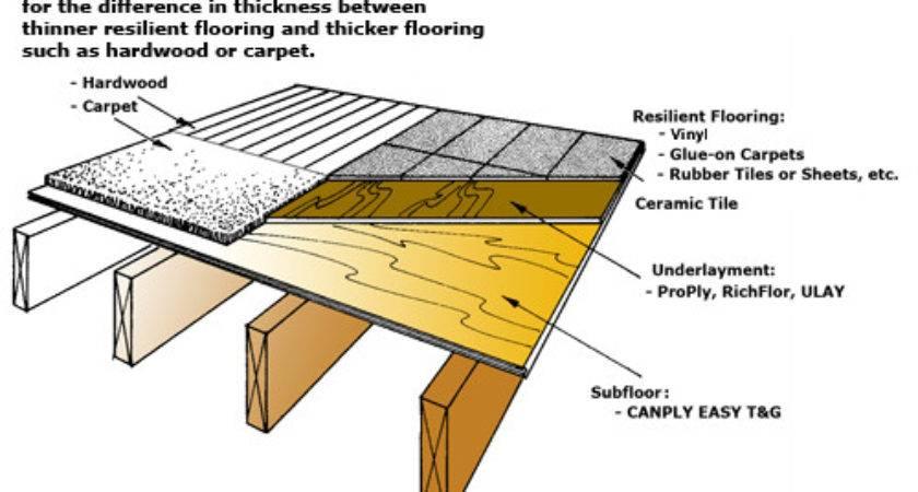 Luan Plywood Flooring Underlayment Can