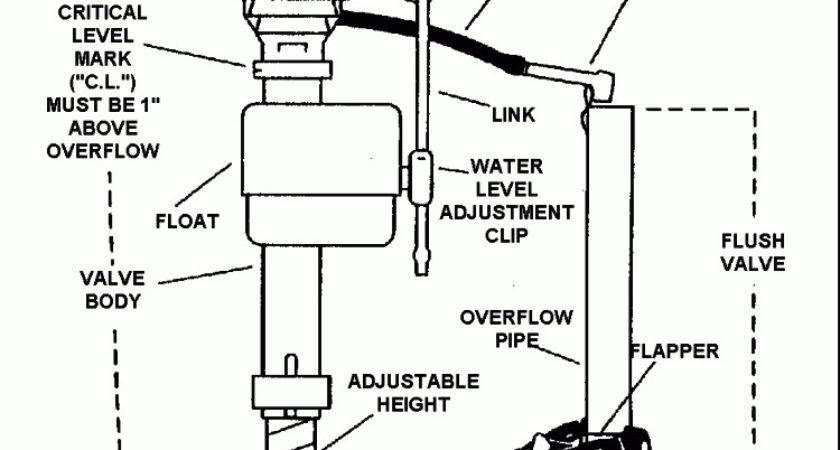 Measure Toilet Flush Valve Home Improvement