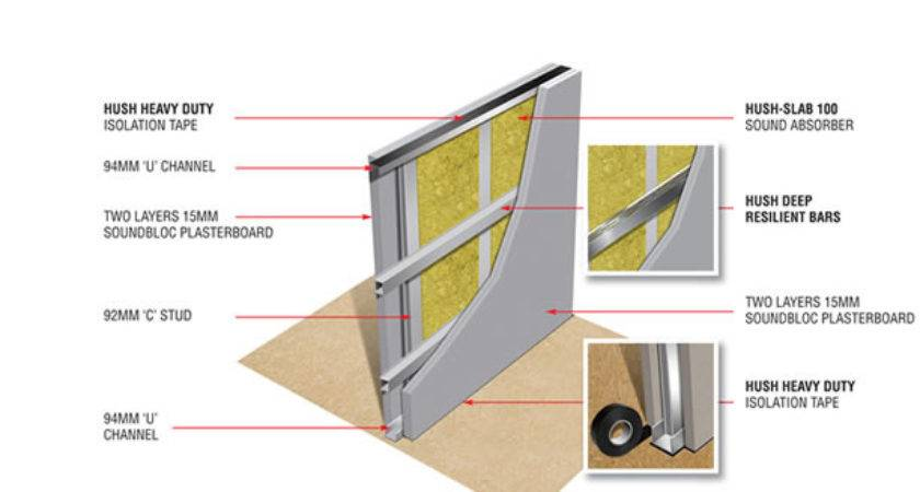 Metal Stud Sound Wall Construction Details