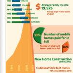 Mobile Home Infographic