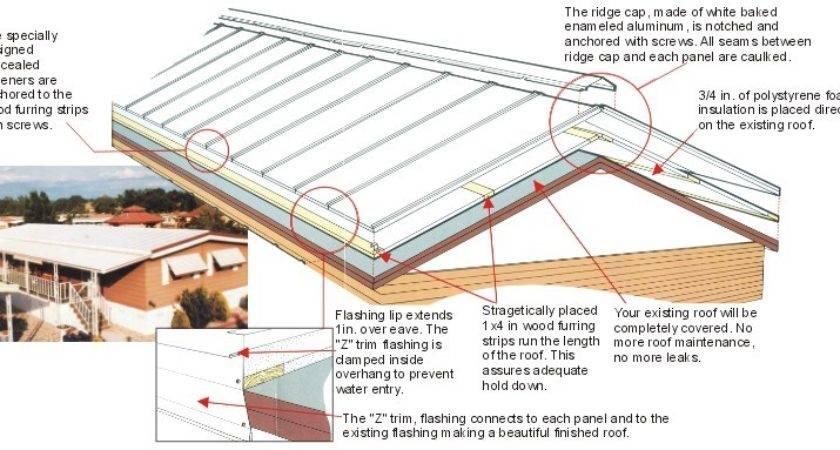 Mobile Home Porch Roof Joy Studio Design Best