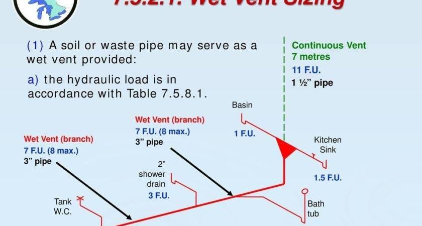 Ontario Plumbing Inspectors Association Inc Public