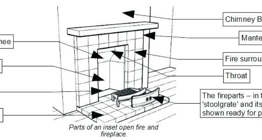 Parts Chimney Diagrams Pipe Wood Burning