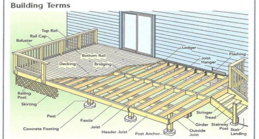 Plans Modern Decorations Simple Deck