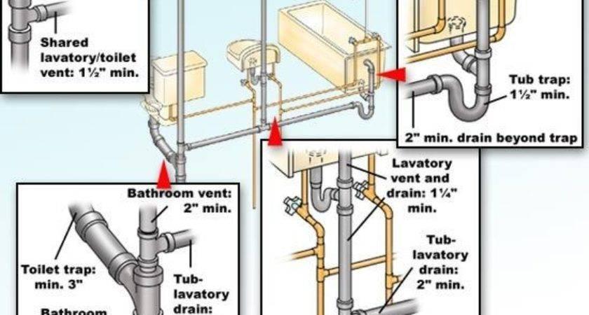 Plumbing Code Rules Trap Sizes Bathroom Fixtures