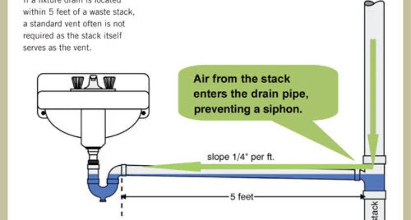 Plumbing Vent Pipe Code Bing