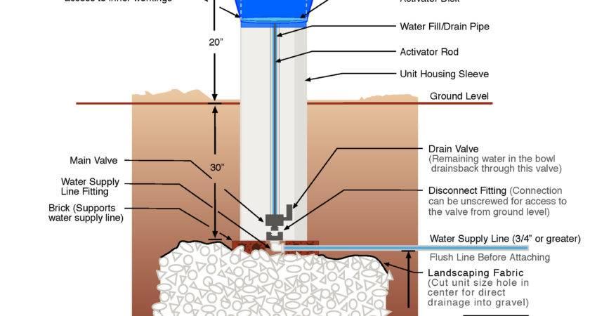 Repair Woodford Outdoor Faucet Model