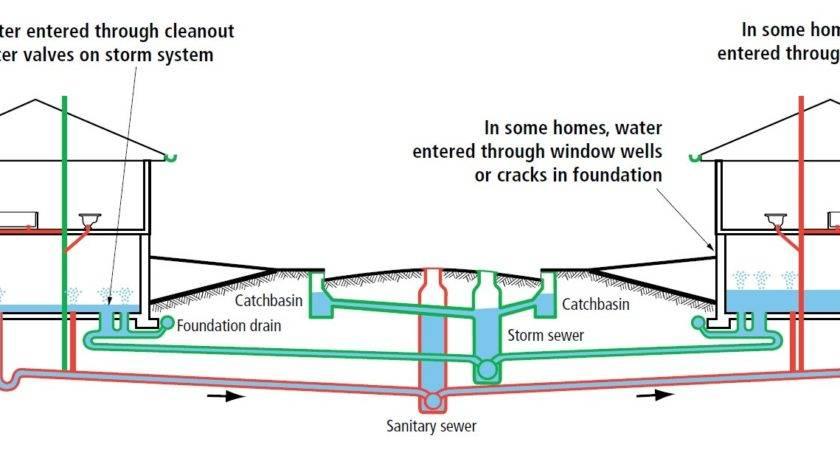 Residential Sewer System Diagram Backflow Preventer