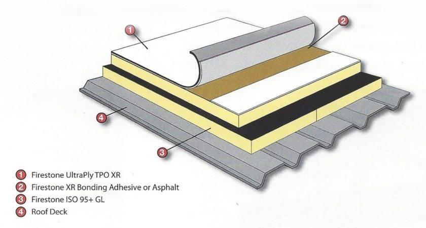 Roofing Gaf Tpo System Problems