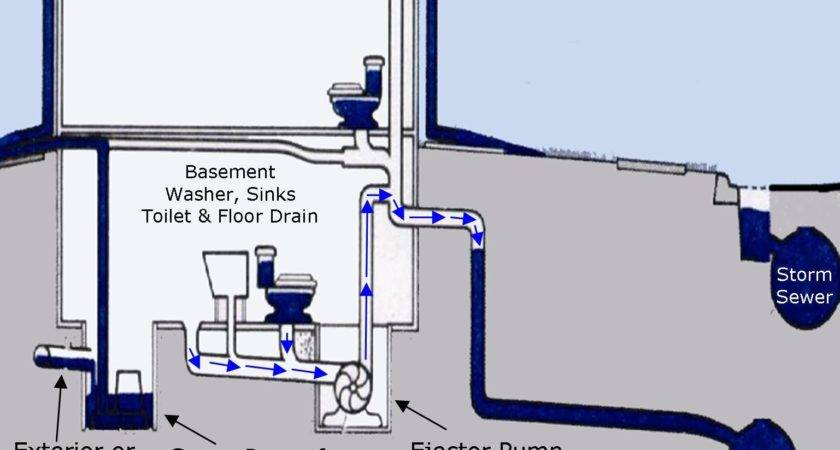 Sewer Backflow Prevention Repair Overhead System