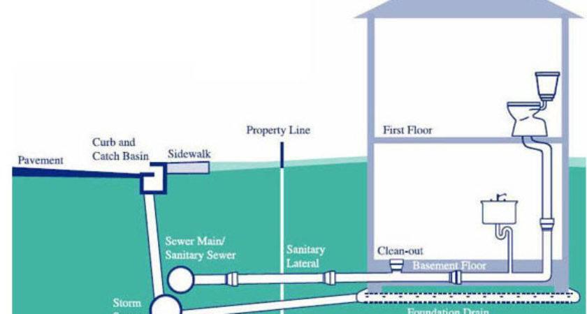 Sewer Line Repair Cleaning Maplewood Plumbing