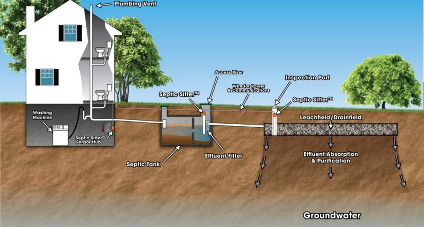 Sewer Pipe Repair Drain Replacement