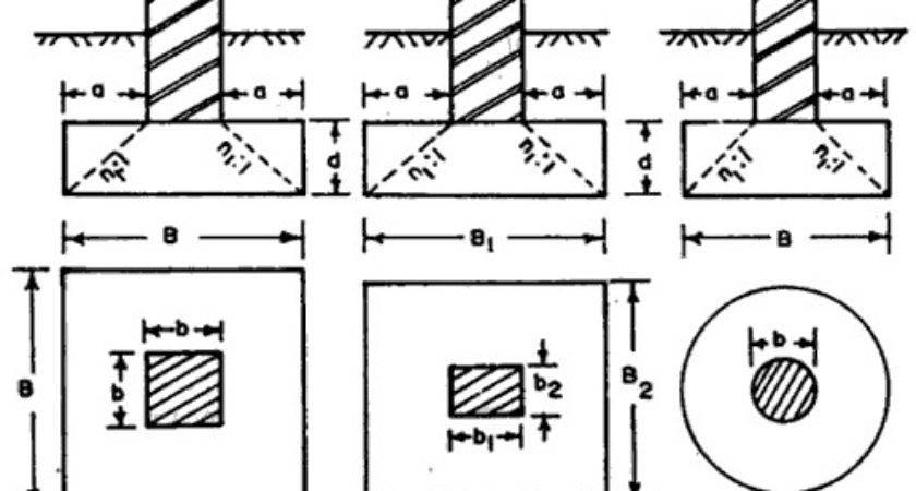 Simple Pad Footing Builder Engineer